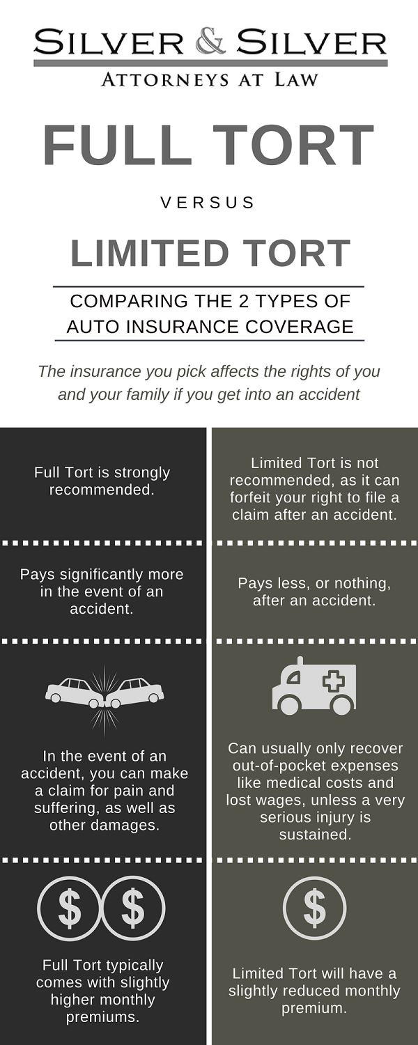 Types Of Auto Insurance >> Comparing The 2 Types Of Auto Insurance Coverage Silver